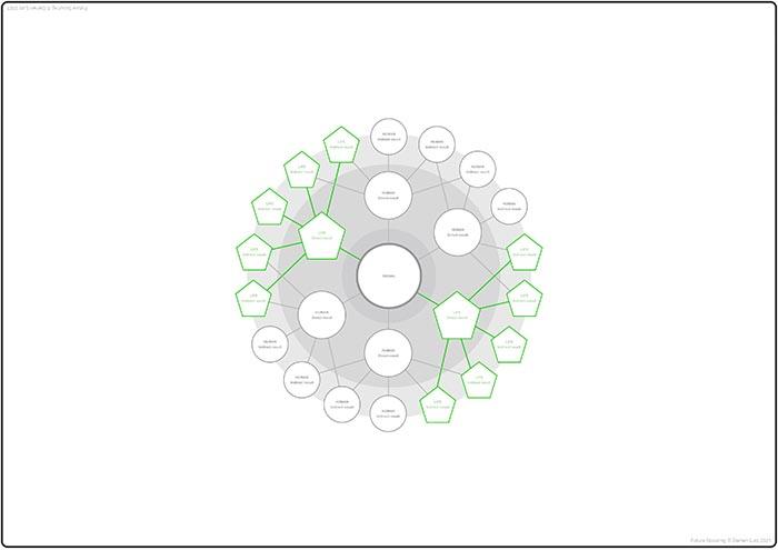 Holistic Futures Wheel