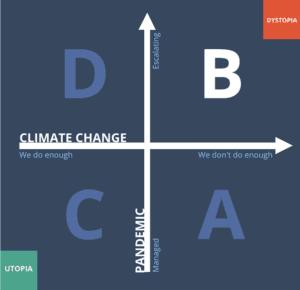 Scenario B—A 2x2 scenario grid for Futures of Connectivity