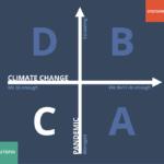 Scenario C—A 2x2 scenario grid for Futures of Connectivity