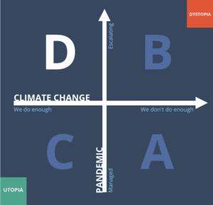 Scenario D—A 2x2 scenario grid for Futures of Connectivity