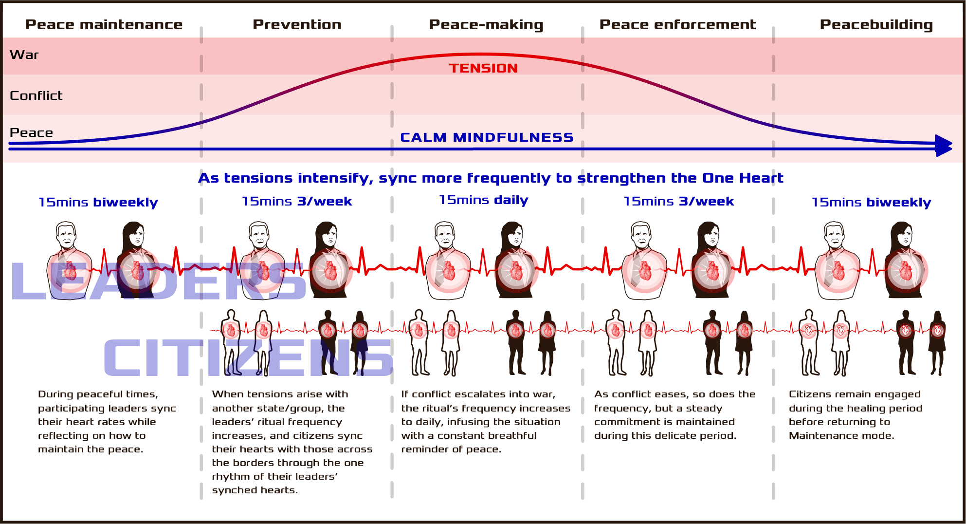 An illustrative poster explaining the Treaty of One Heart app and how it is used through the cycle of conflict.